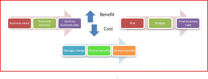 Business Case Process