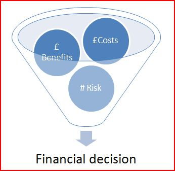 Financial decision diagram